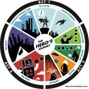 Heroe's Journey