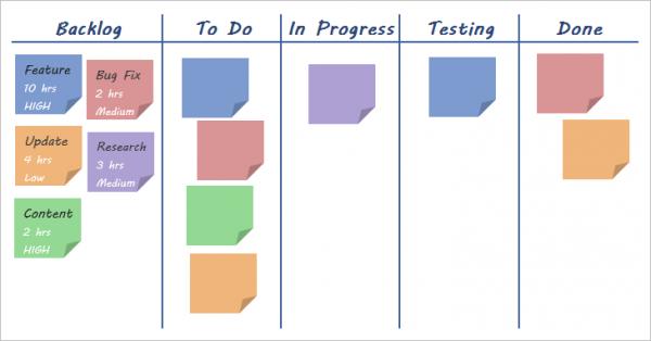 Kanban Board Method