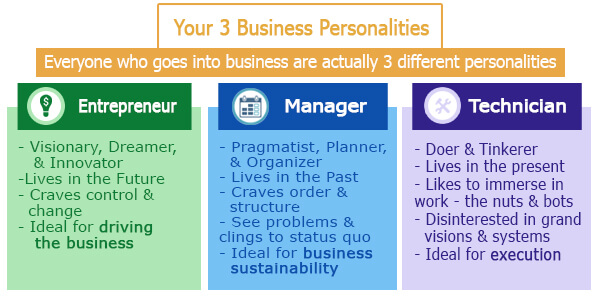 Your 3 Business Personalities to Be